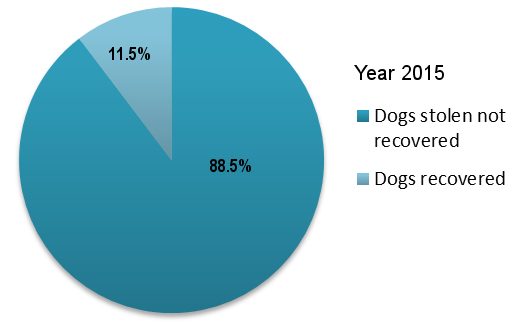 Dogs recovered 2015