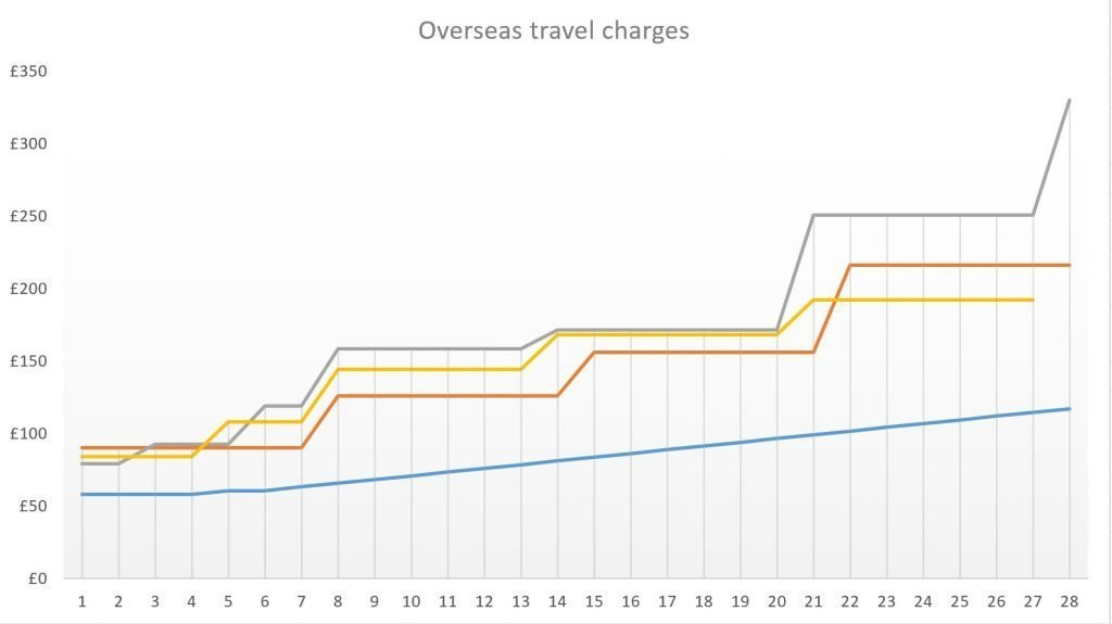 Chart showing overseas travel charges for hire cars